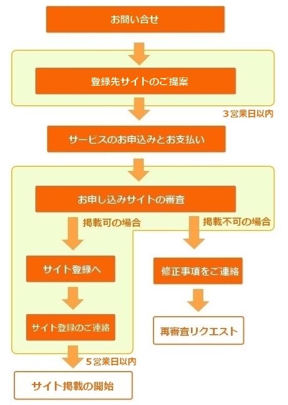 sitetourokuflow.jpg